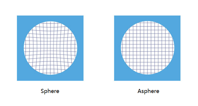 What is Advantages of Aspheric lens