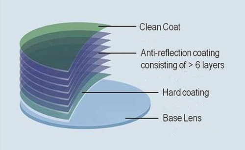 Multilayer coatings and their function